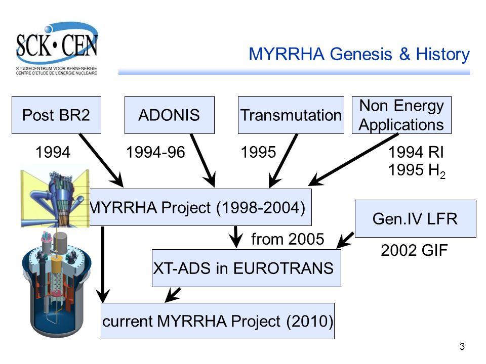 MYRRHA Genesis & History