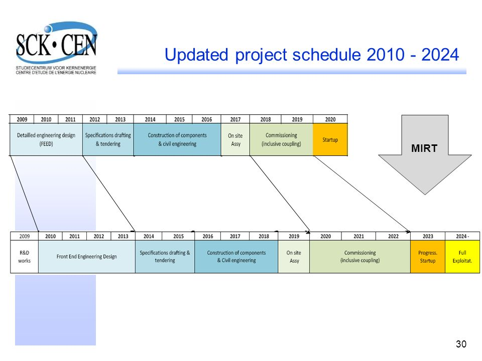 Updated project schedule 2010 - 2024