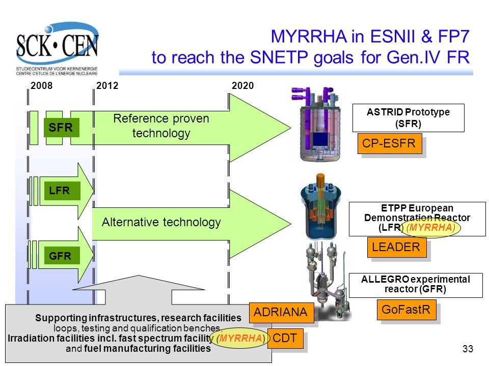 to reach the SNETP goals for Gen.IV FR