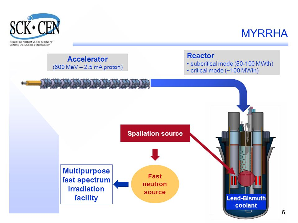 MYRRHA Reactor Accelerator Multipurpose fast spectrum irradiation