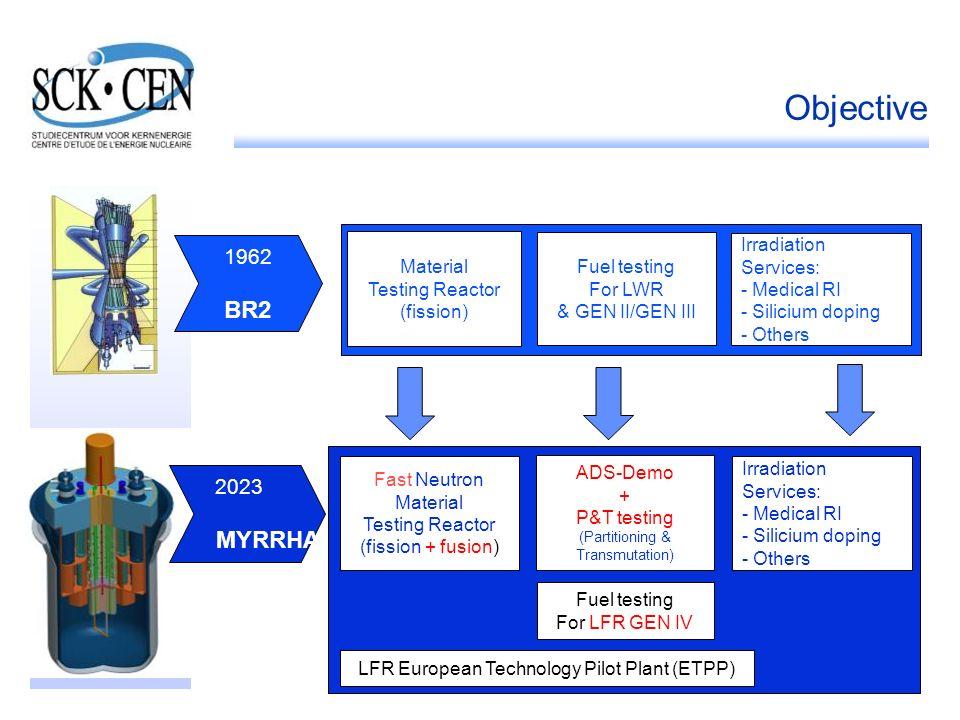 Objective BR2 MYRRHA 1962 2023 Material Testing Reactor (fission)