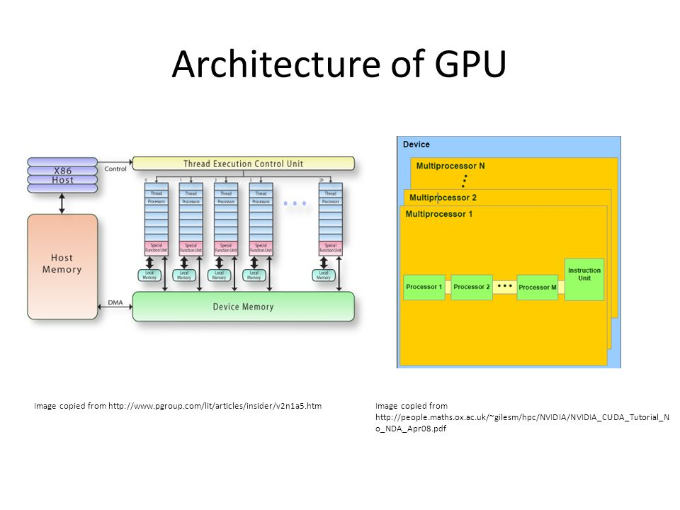 architectural and program diagram pdf images