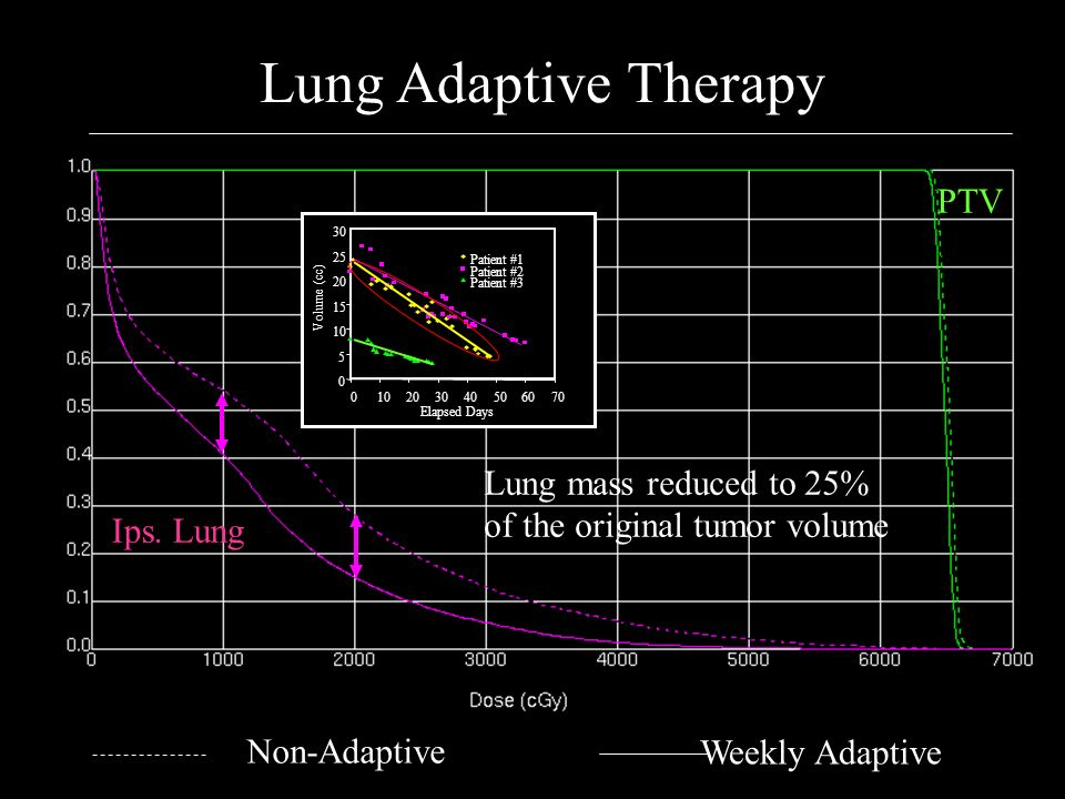 Lung Adaptive Therapy PTV
