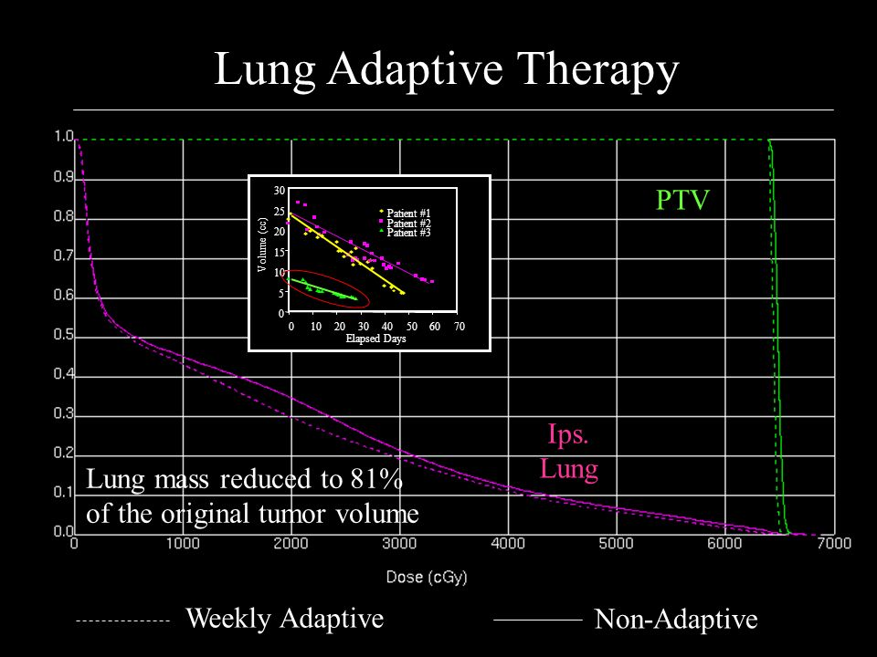 Lung Adaptive Therapy PTV Ips. Lung