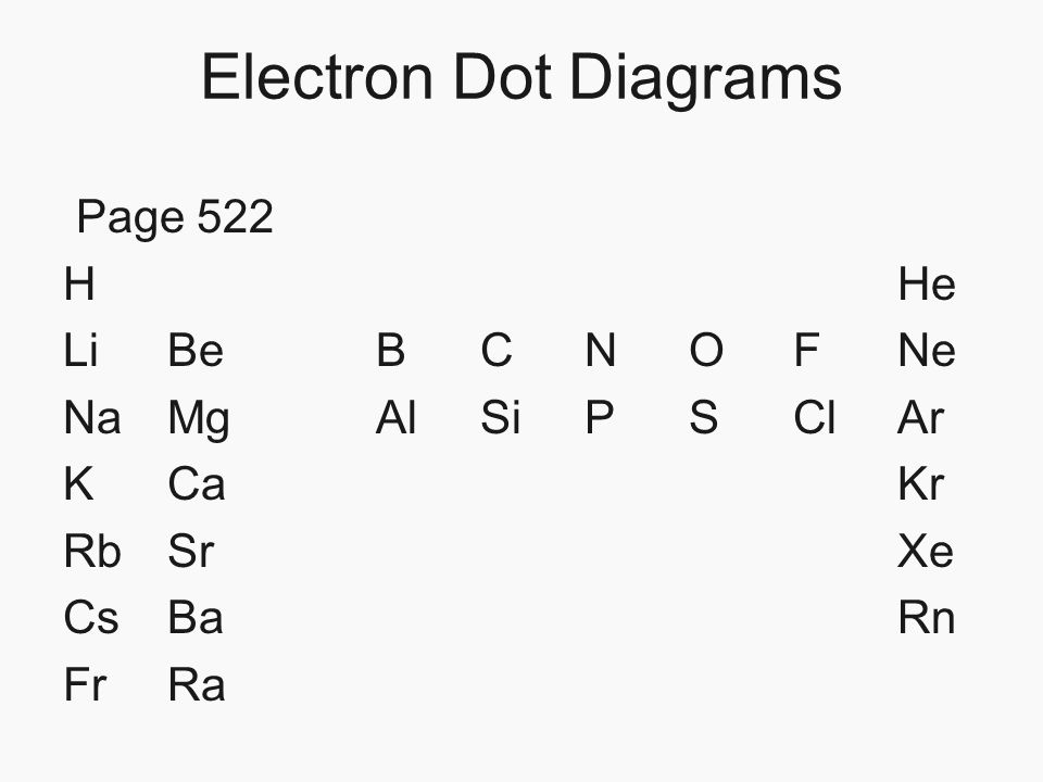 chapter 17 properties of atoms and the periodic table