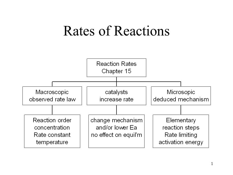 studying the rate of the reaction Ap chemistry self-test worksheet – kinetics 1 2 a + b c + d the following results were obtained in experiments designed to study the rate of the reaction.