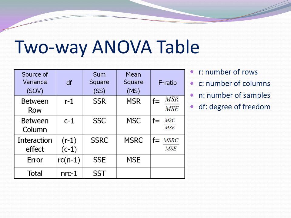 how to create an anova table