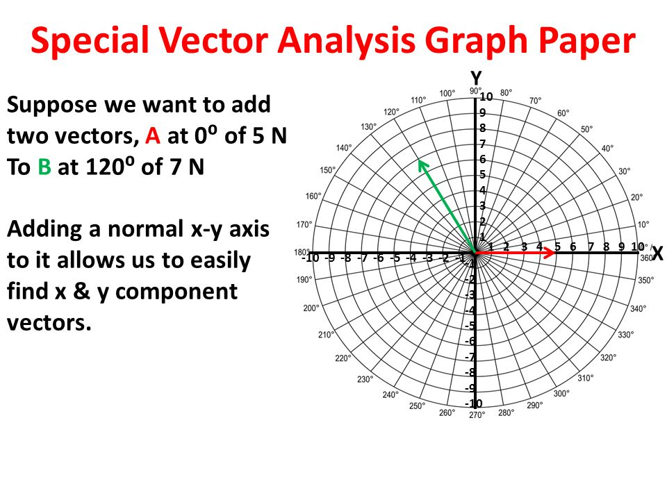 Using Polar Plot Graph Paper To Resolve Vector Addition  Ppt