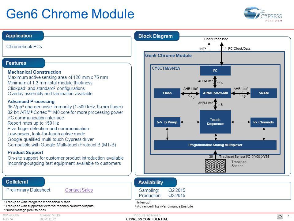 cypress roadmap  modules