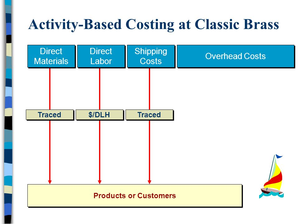 activity based costing vs traditional based costing pdf