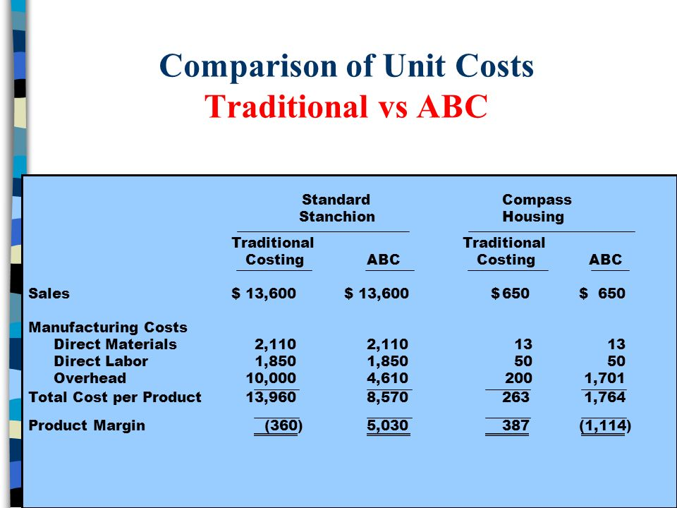 Sample Paper on Target Costing & Lifecycle Costing Systems Comparison