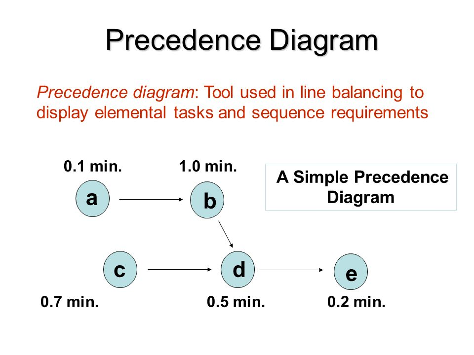High Quality Images For Line Balancing Precedence Diagram 30love9