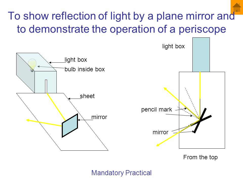To show reflection of light by a plane mirror and to demonstrate the operation of a periscope