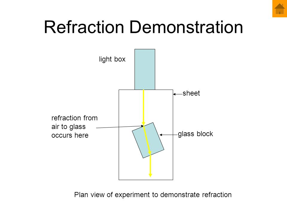 Refraction Demonstration