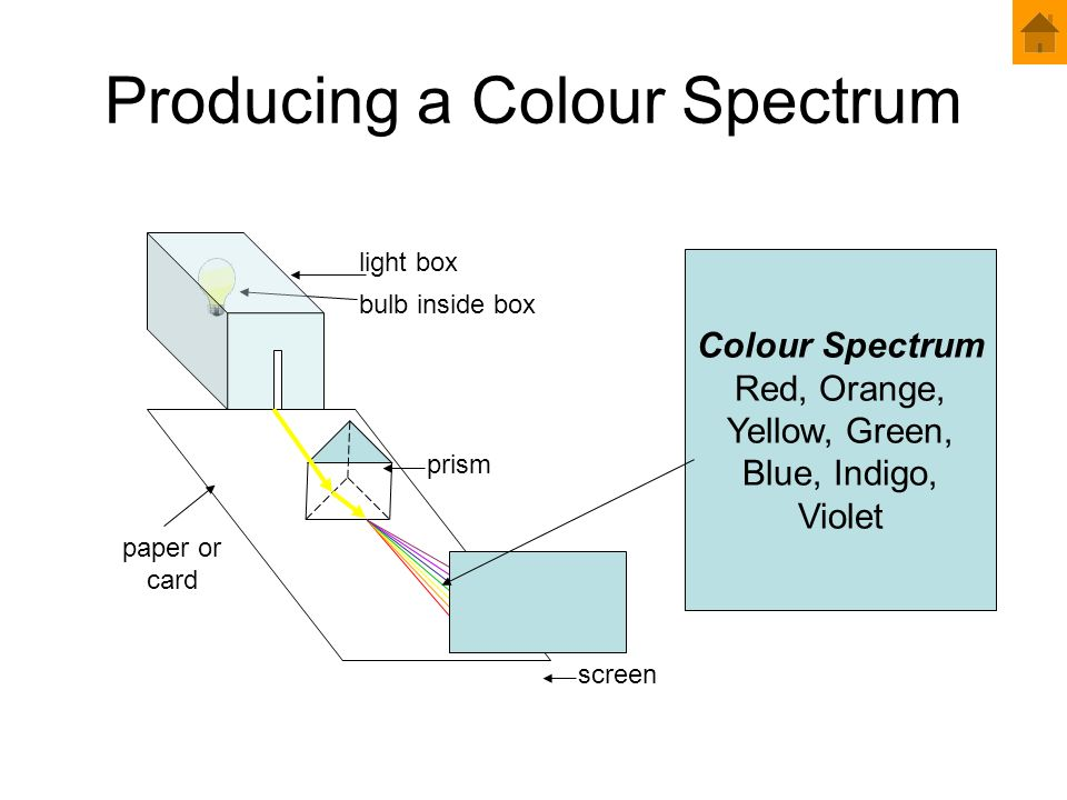 Producing a Colour Spectrum