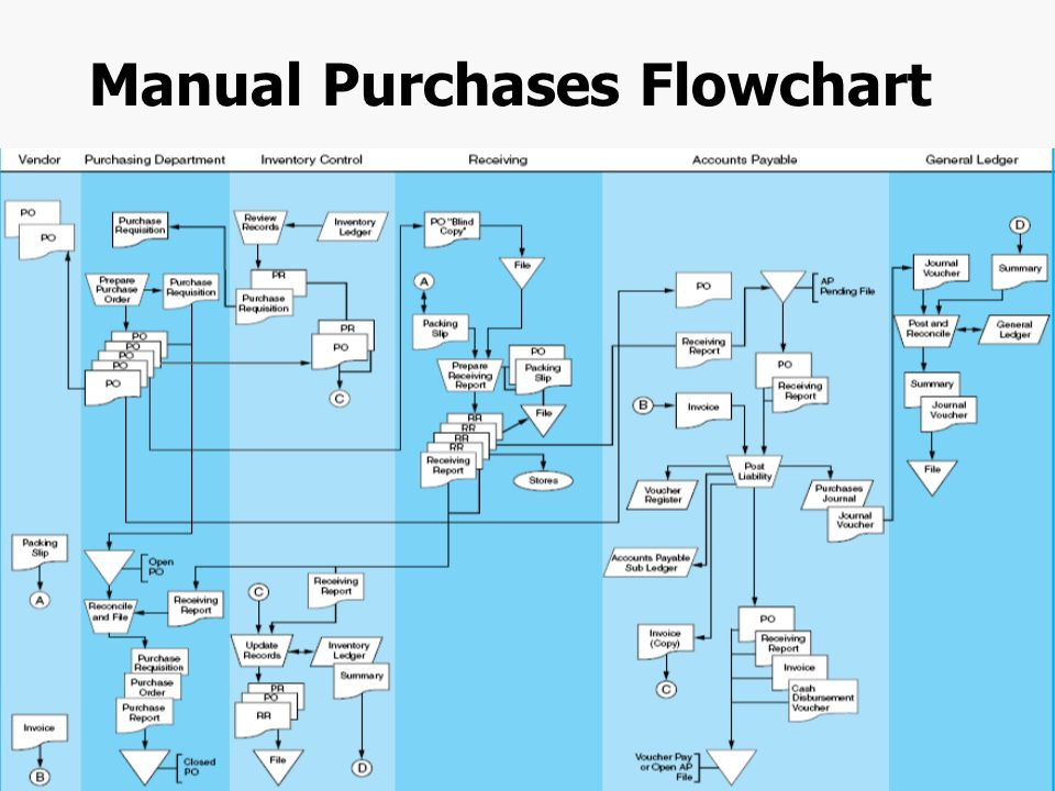 create a flow chart that illustrates the steps in accounting cycle The statement of retained earnings is the second financial statement you must prepare in the accounting cycle  that illustrates the  cash flow, so it is just.