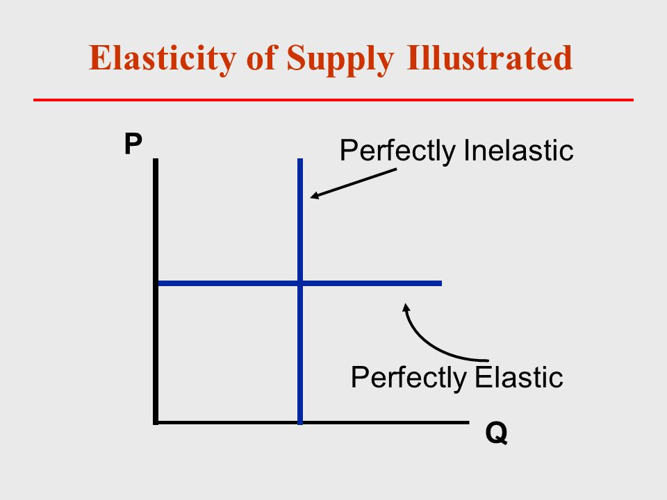 why is the supply of land considered to be perfectly inelastic Supply of factors, land, capital and labour is perfectly inelastic since supply of land is a free gift from nature and not a produced factor.