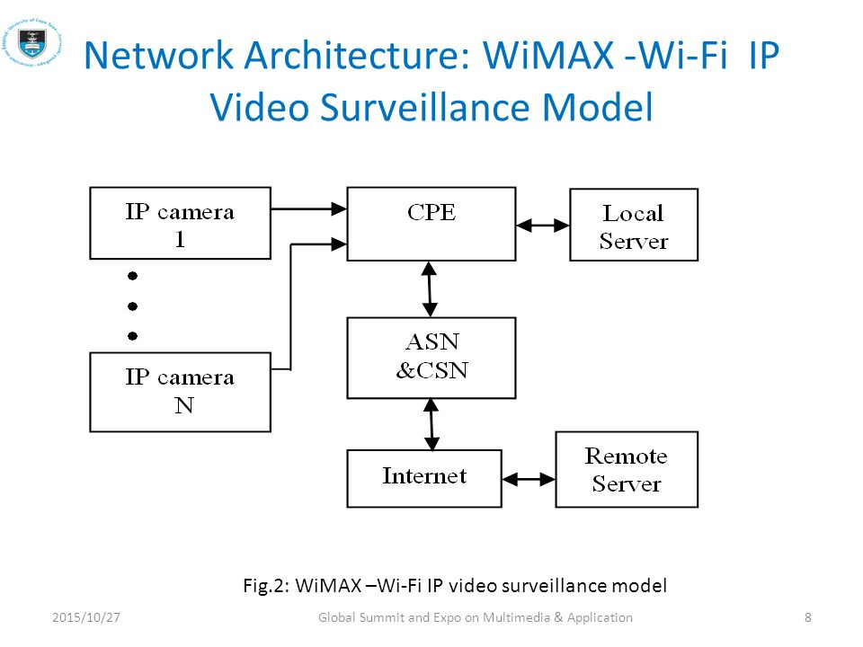 Performance Evaluation Of Wimax Wi Fi Video Surveillance System Ppt Download