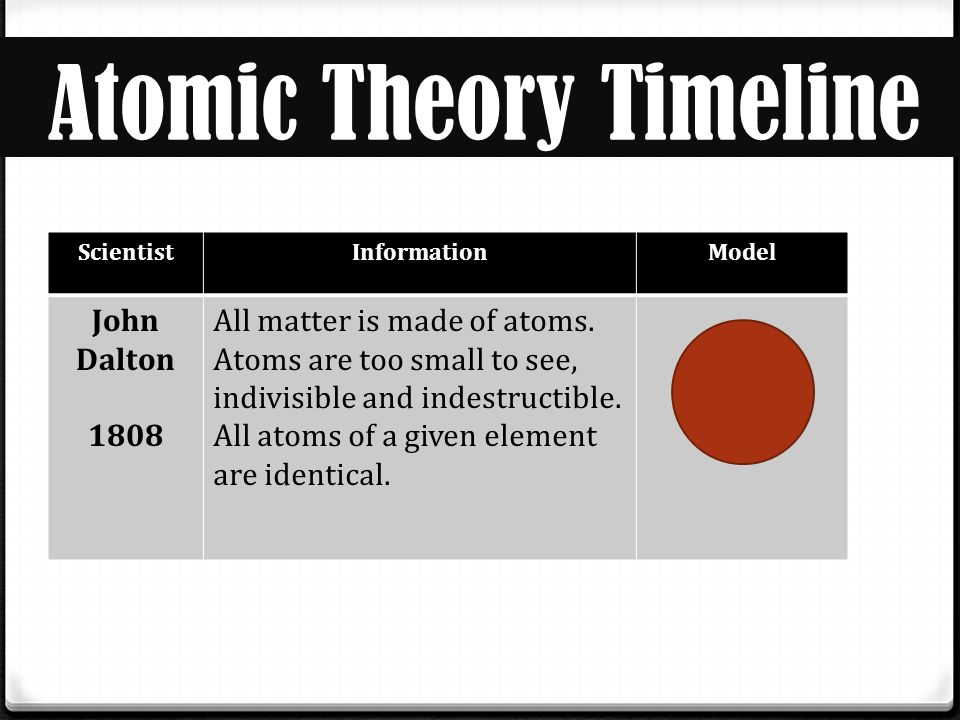 Atoms And Atomic Theory Ppt Download