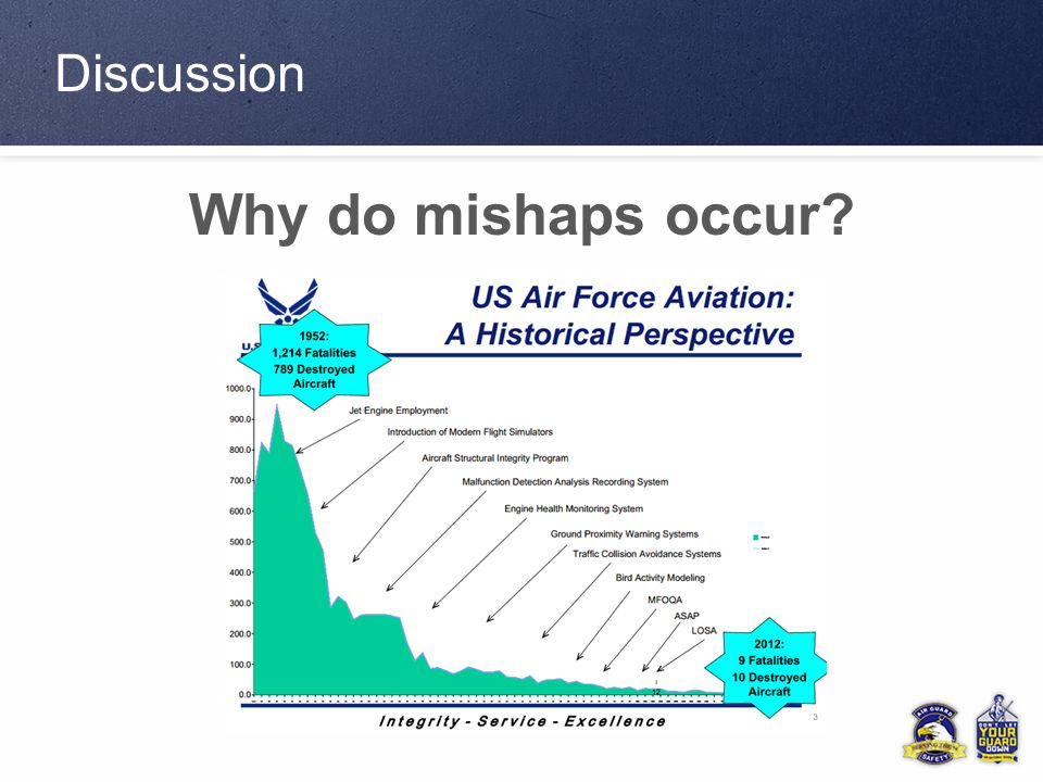Safety Without The Mishap Ppt Download