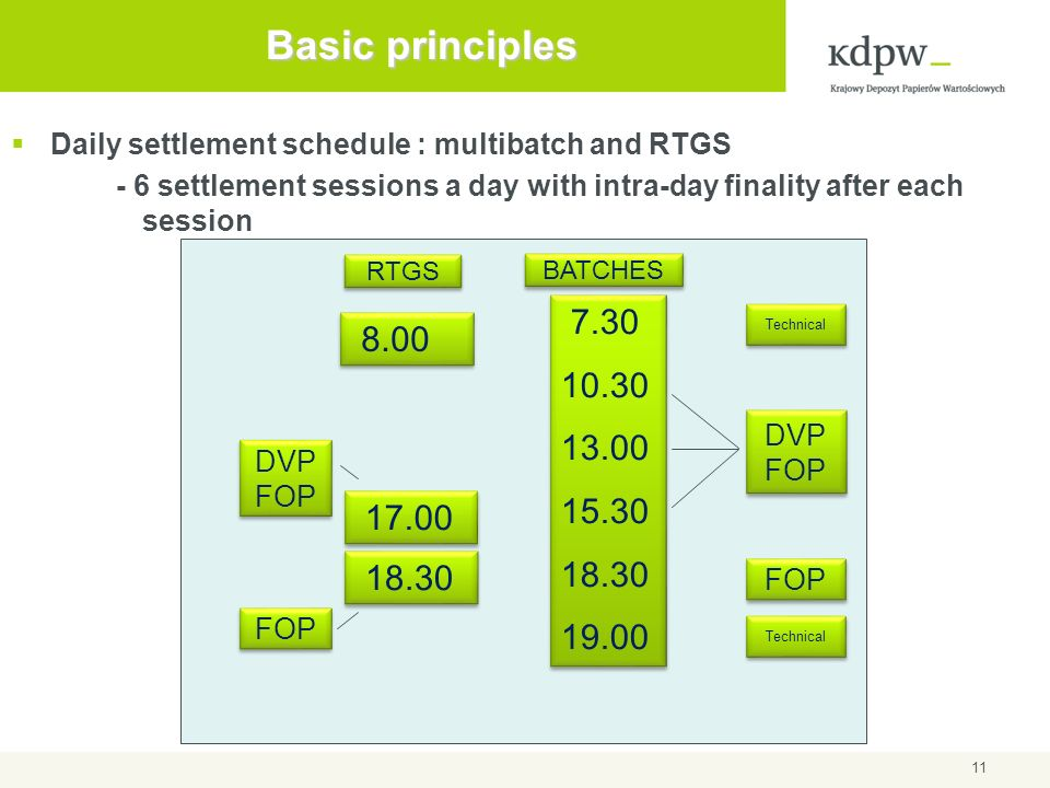 Basic principlesDaily settlement schedule : multibatch and RTGS. - 6 settlement sessions a day with intra-day finality after each session.