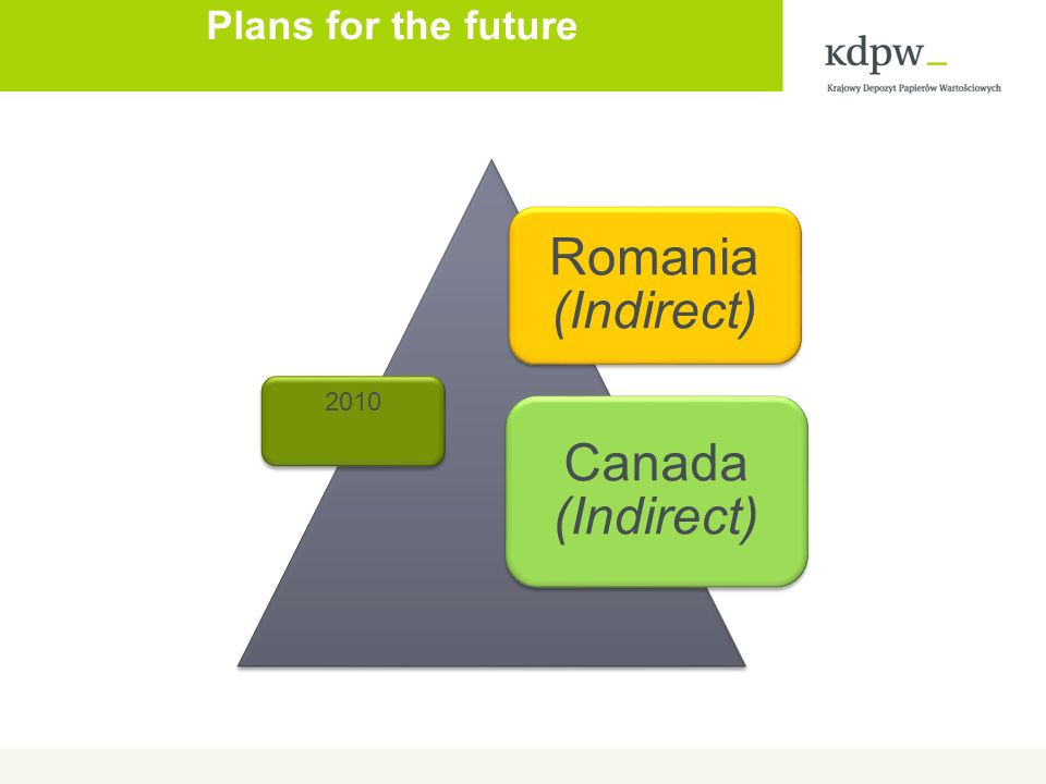 Plans for the future Romania (Indirect) Canada (Indirect) 2010
