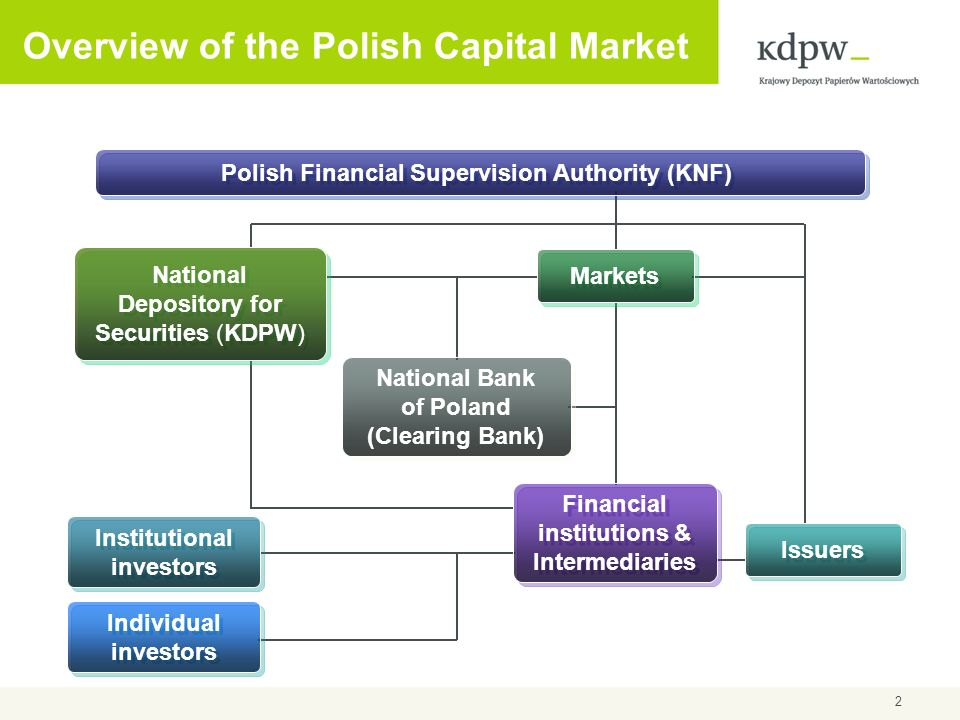 Overview of the Polish Capital Market