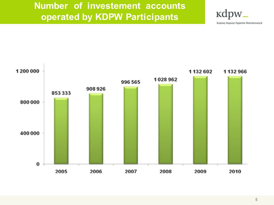 Number of investement accounts operated by KDPW Participants