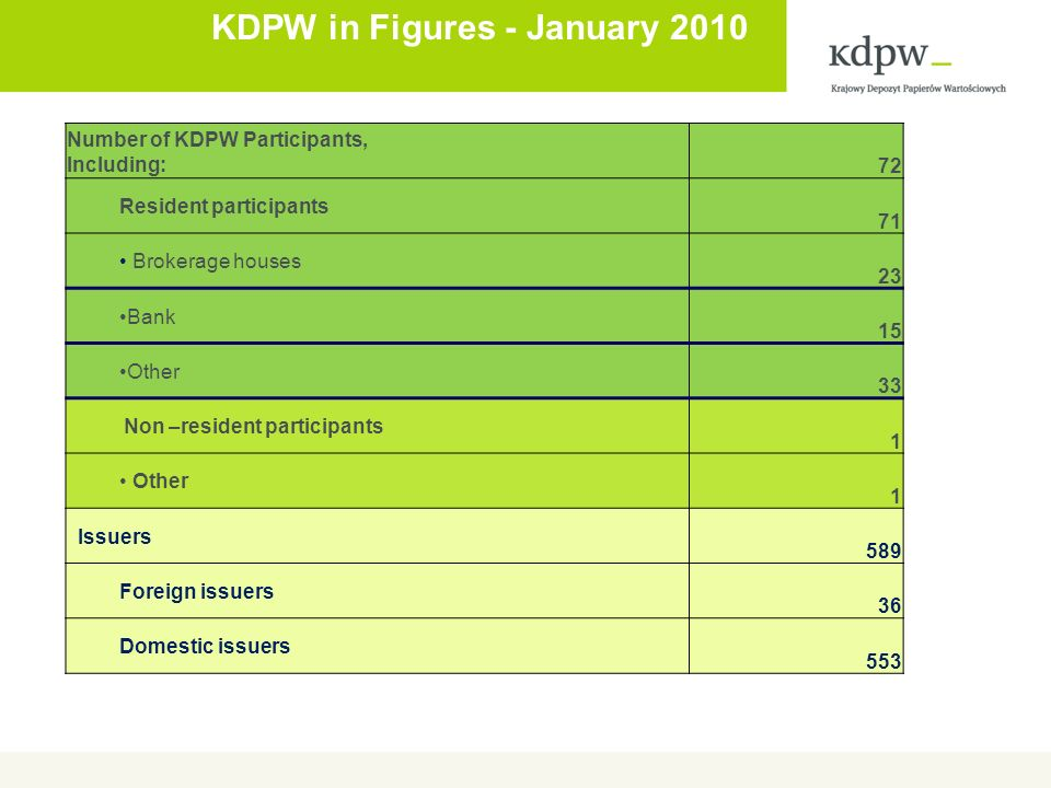 KDPW in Figures - January 2010