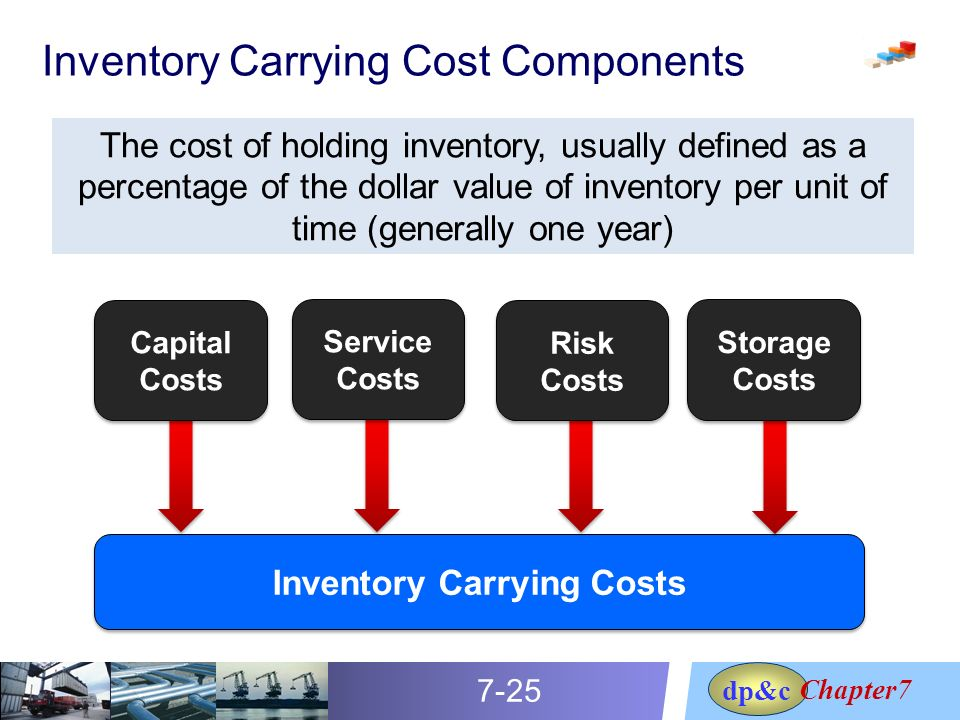 inventory carrying cost Typically, inventory carrying costs range between 20% to 30% of the total inventory value a business that records inventory valued at $100,000 can expect to have to pay between $20,000 and $30,000 in carrying costs.