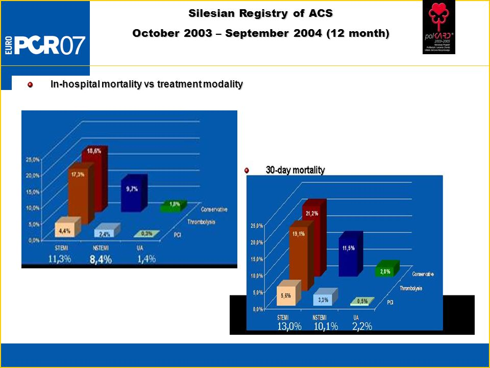 Silesian Registry of ACS October 2003 – September 2004 (12 month)