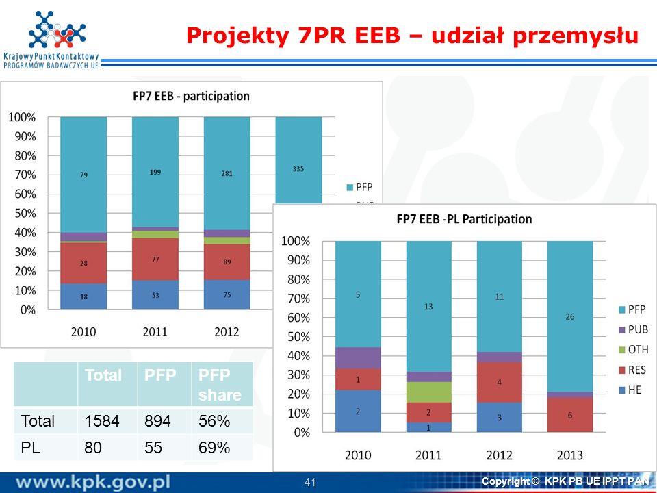 Projekty 7PR EEB – udział przemysłu