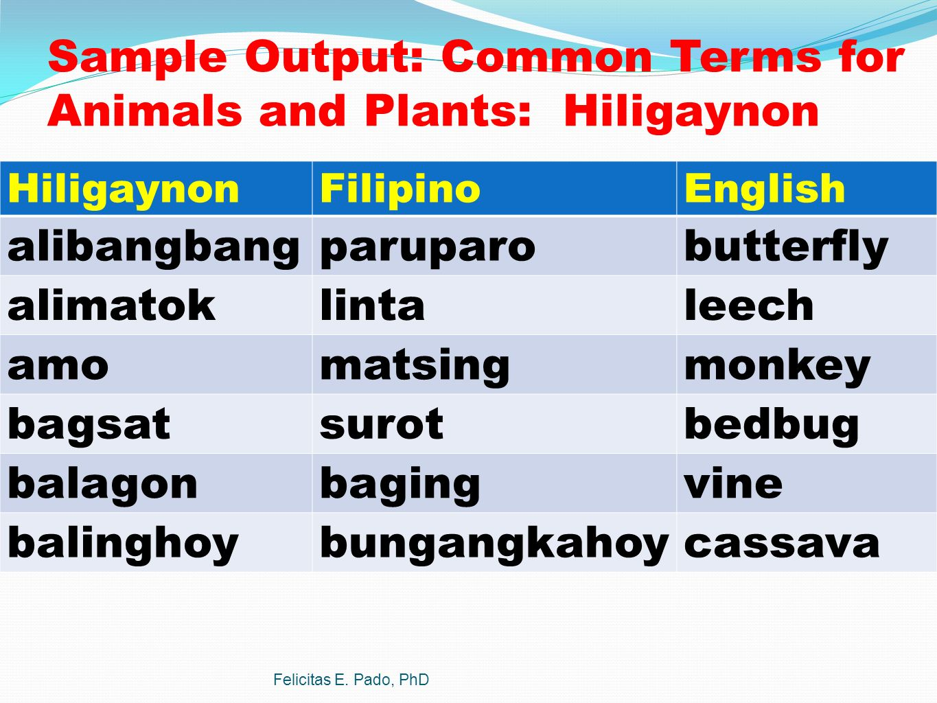 phonology of the hiligaynon language A comparative phonology of the eight major philippine languages nobleza asuncion-lande university of kansas the philippine language group consists of more than a hundred ex.