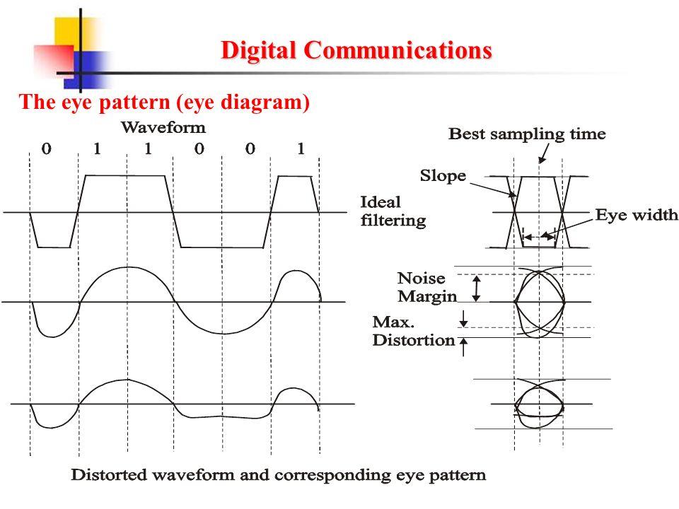 Digital communications ppt video online download 13 digital communications the eye pattern ccuart Gallery