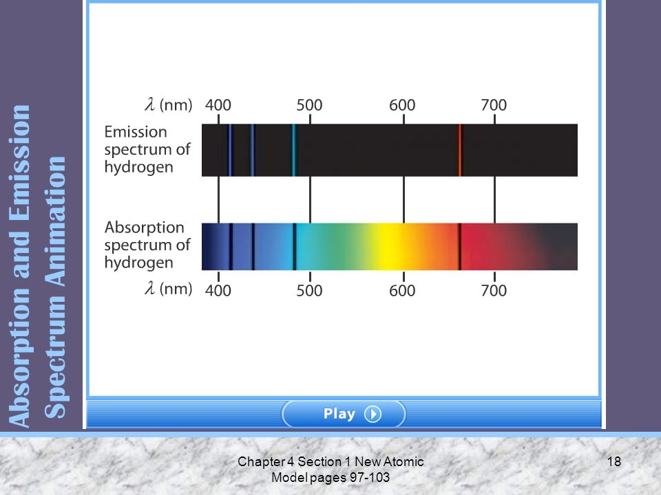 Absorption and Emission Spectrum Animation