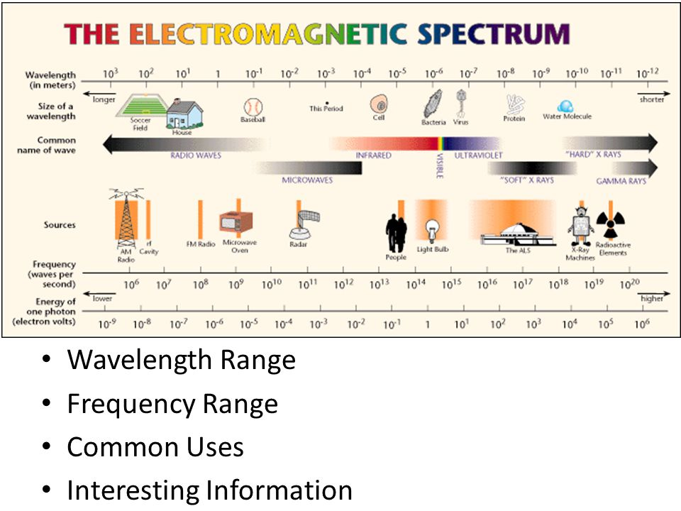 Wavelength Range Frequency Range Common Uses Interesting Information