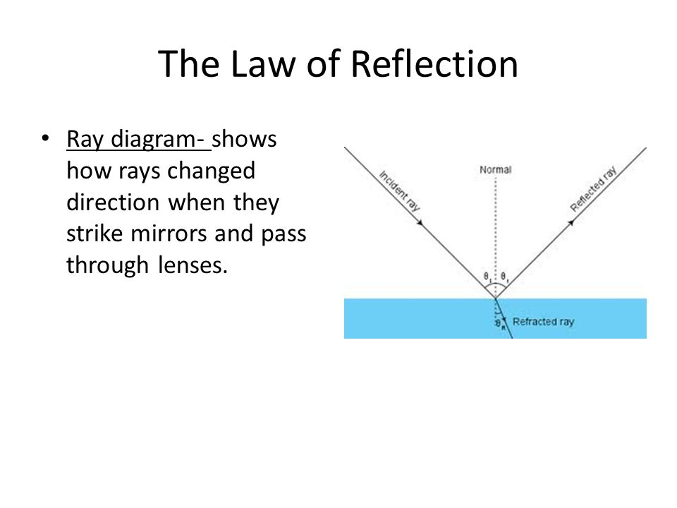 The Law of Reflection Ray diagram- shows how rays changed direction when they strike mirrors and pass through lenses.