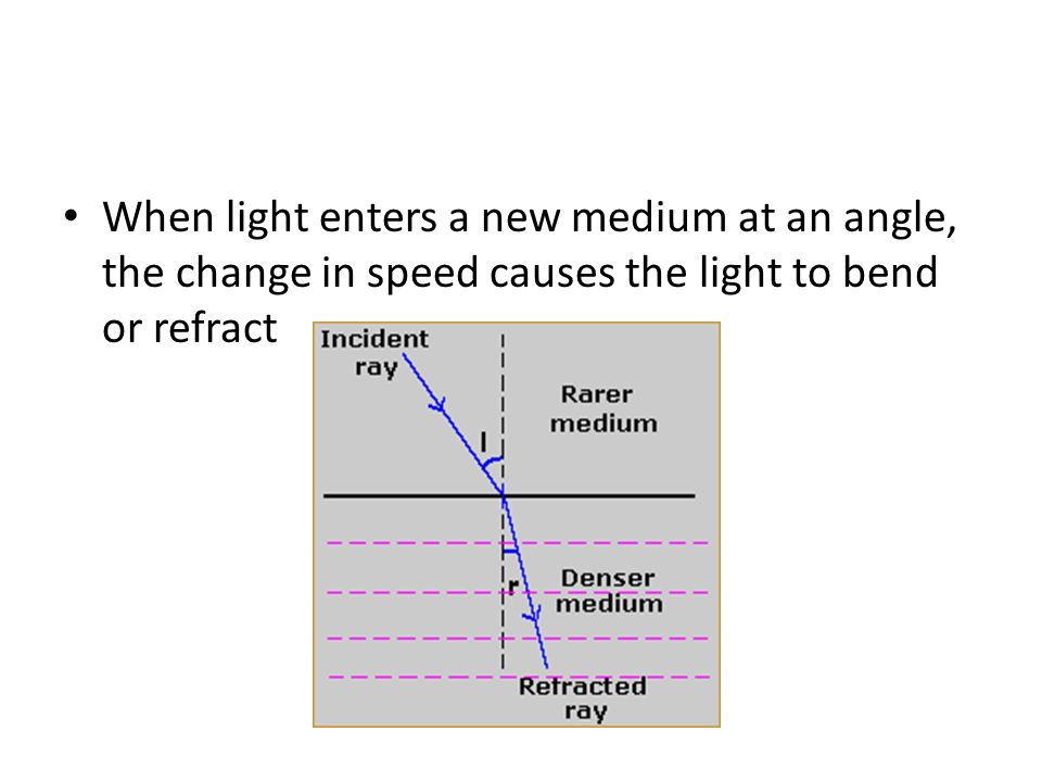 When light enters a new medium at an angle, the change in speed causes the light to bend or refract