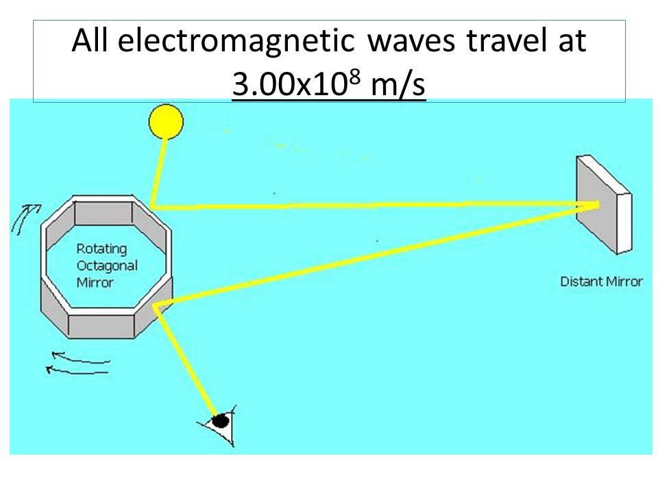 All electromagnetic waves travel at 3.00x108 m/s