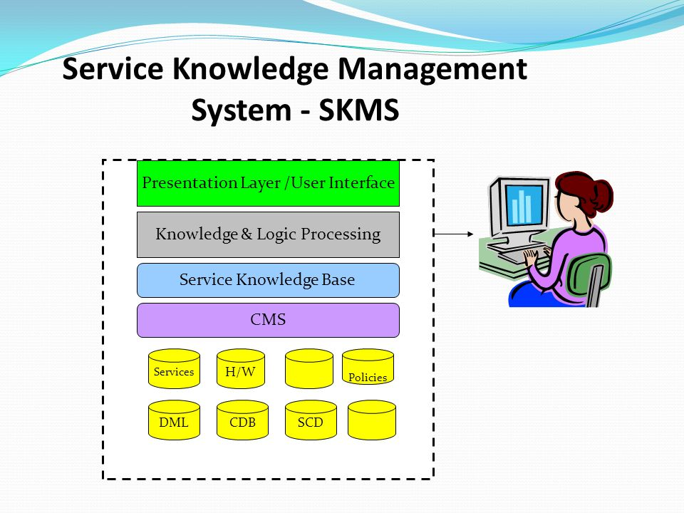 nokias knowledge management system The service knowledge management system (skms) is the central repository of the data, information and knowledge that the it organization needs to manage the lifecycle of its services its purpose is to store, analyze and present the service provider's data, information and knowledge.