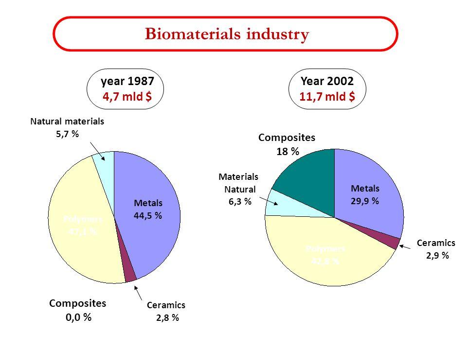Biomaterials industry