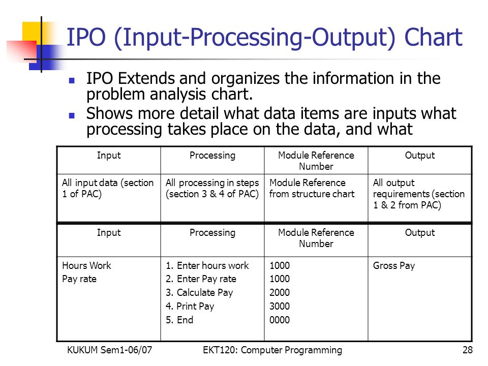 determining program input processing and output Computer hardware refers to the physical parts or  processing, output, and storage input components include  determining the most likely cause is a.