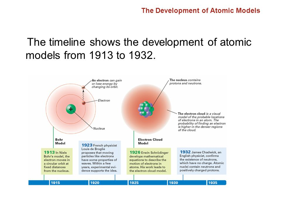 development of the atomic model Around 430bc democritus made very significant observation for his lifetime he stated that atoms are the building blocks for all things and that atoms are tiny, indivisible, and differ only by shape and arrangement.