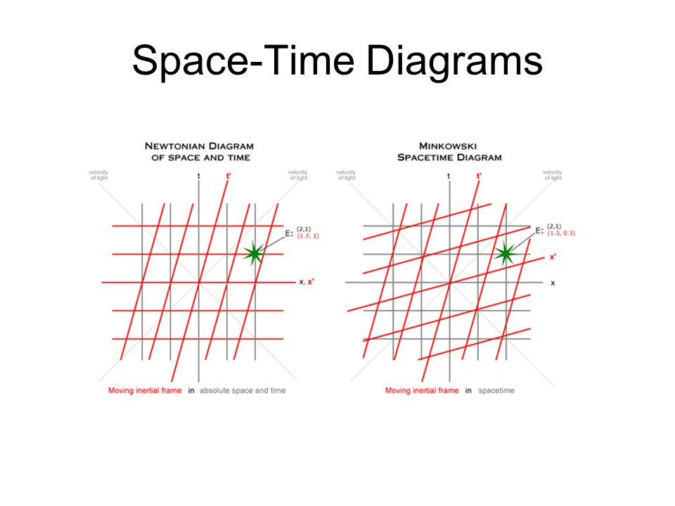 Special relativity the failure of galilean transformations for Spacetime interval