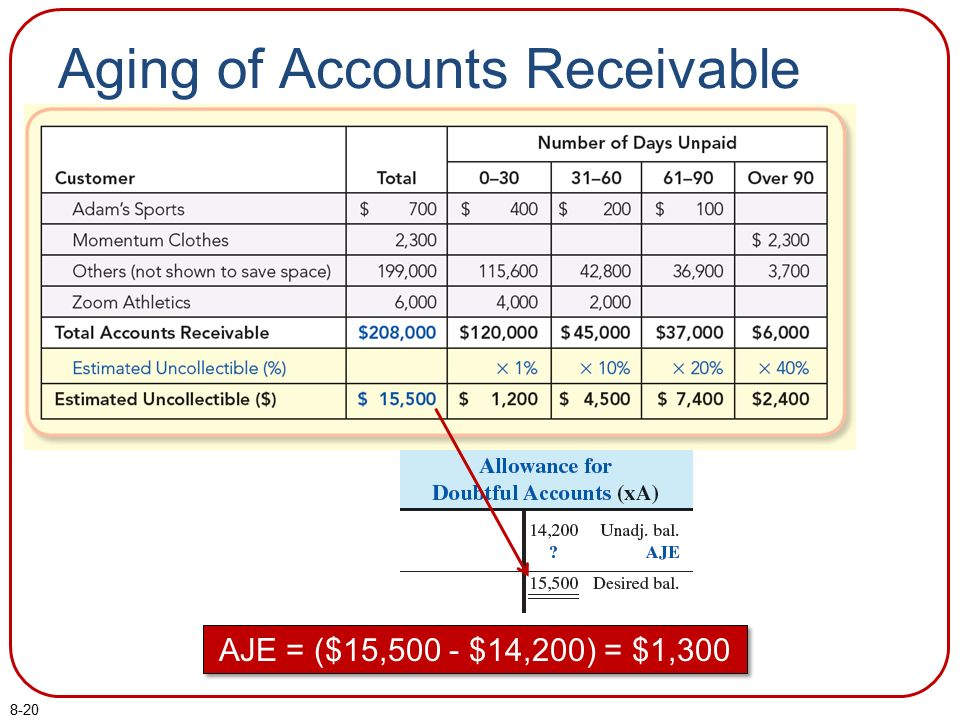 Receivables, Bad Debt Expense, and Interest Revenue - ppt ...