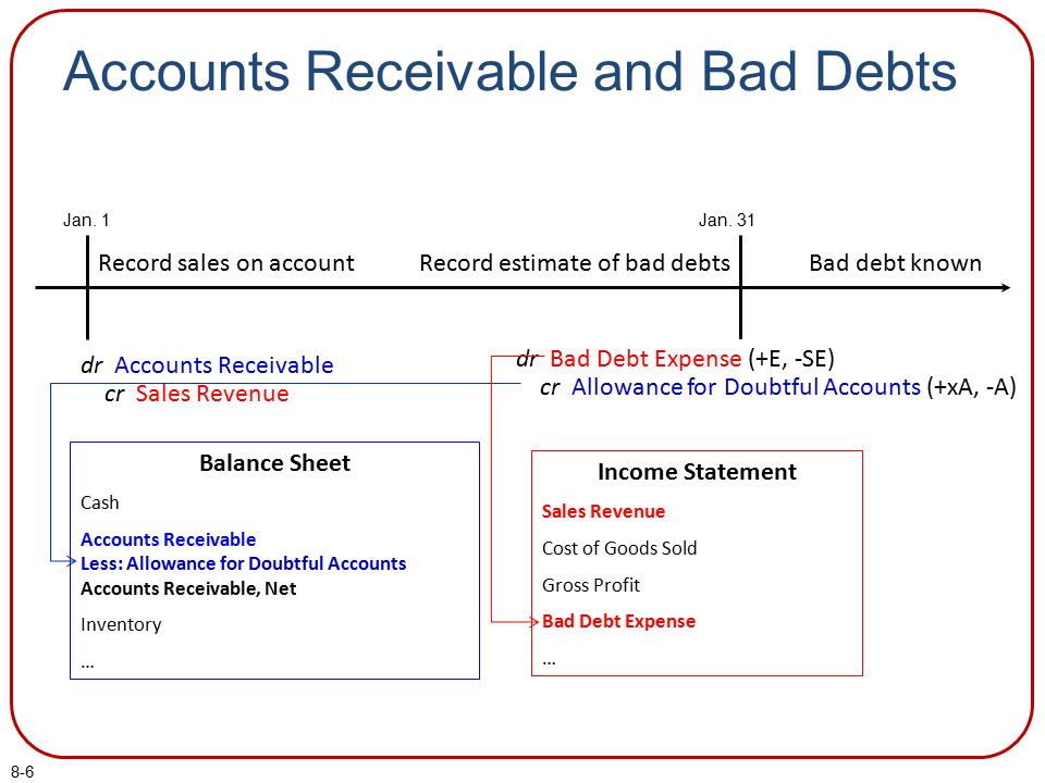 the methods for establishing and maintaining an allowance for bad debt accounts Code of federal regulations43 public lands: interior part 1000 to end revised as of october 1, 1996 containing a codification of documents of general applicability and future effect.