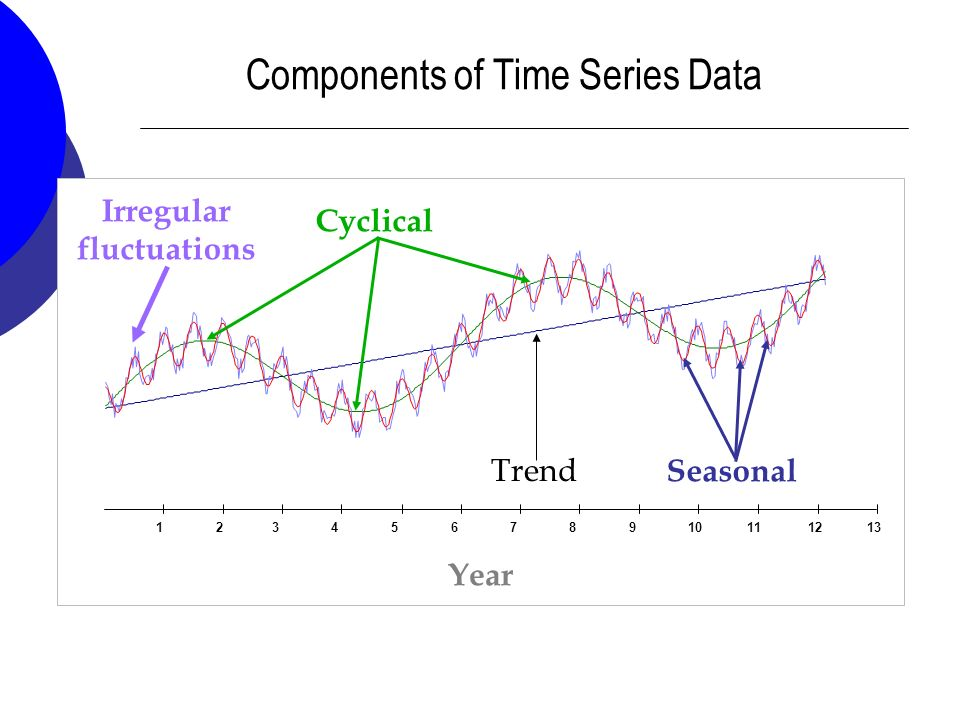 Image result for components of time series
