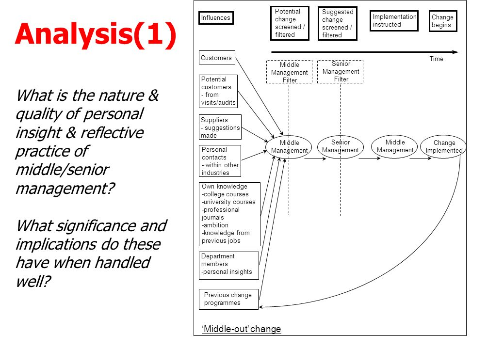 """changing knowledge of the world analysis The propositional knowledge that is the analysandum of the analysis of knowledge literature is paradigmatically expressed in english by sentences of the form """"s knows that p"""", where """"s"""" refers to the knowing subject, and """"p"""" to the proposition that is known."""