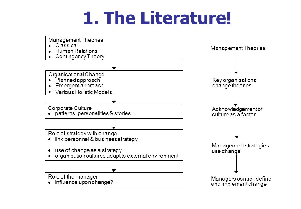 the changes in management theories This paper comes in two parts part one examines an apparent conflict between  two approaches to organizational transformation (ot) and the theories they.