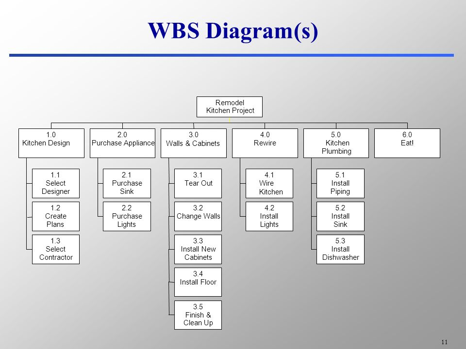 work breakdown structure use and demo